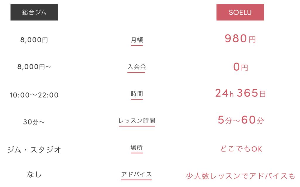 オンラインフィットネス「SOELU」料金表