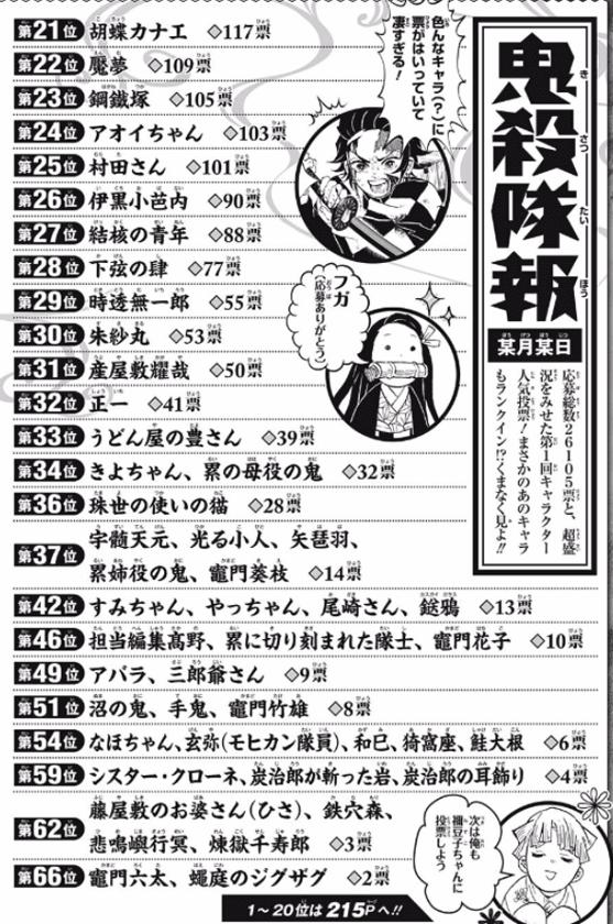 【人気投票】鬼滅の刃(きめつのやいば)人気キャラクター21位〜66位