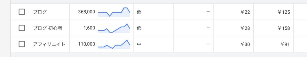 Googleキーワードプランナー検索結果